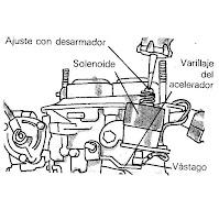 como se ajusta el carburador