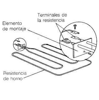 Como ajustar y reparar la estufa