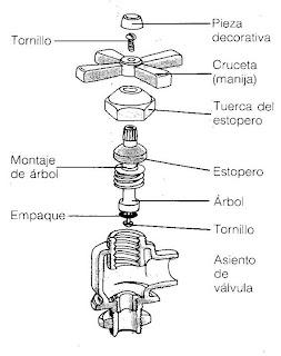 Como reparar una llave de agua