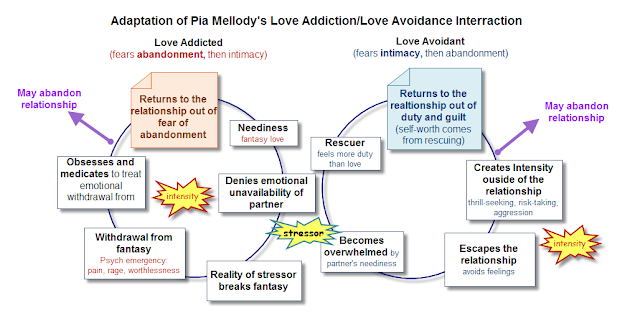 Love addicts and avoidant partners