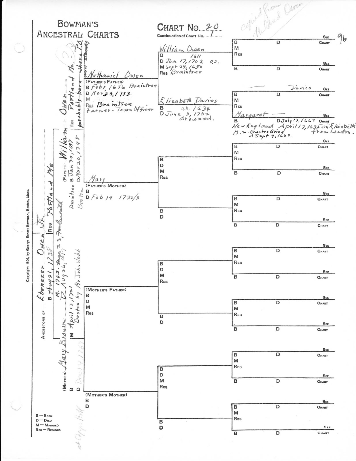 will s genealogy blog merrill haskell ancestral chart no 20