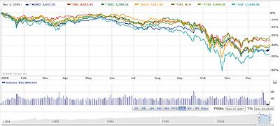 world stock markets in 2008