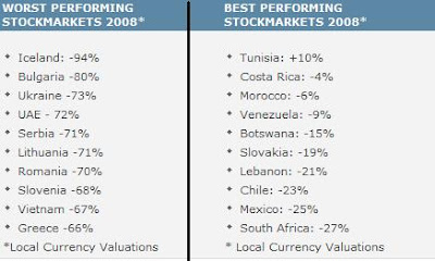 All Stock Markets performance