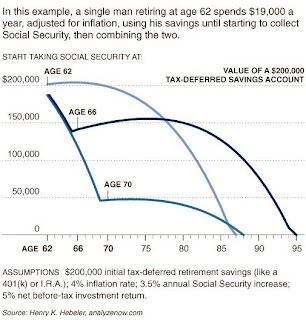 social security benefits chart calculator
