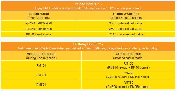 mitodna: DiGi easy Prepaid with Free Calls + SMS to Buddyz