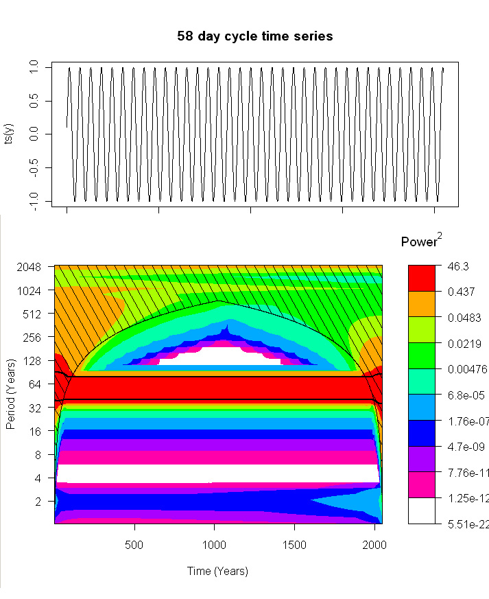 Intelligent Trading: Wavelet Spectrogram Non-Stationary