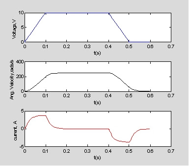 MATLAB 之工程應用: 12.9矩陣解法