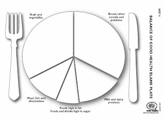 food wheel template - teaching students with learning difficulties healthy eating 1