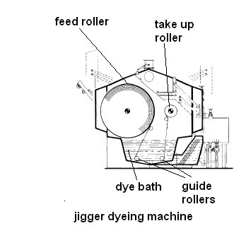 Dyeing and Processing: Jigger Dyeing Machines