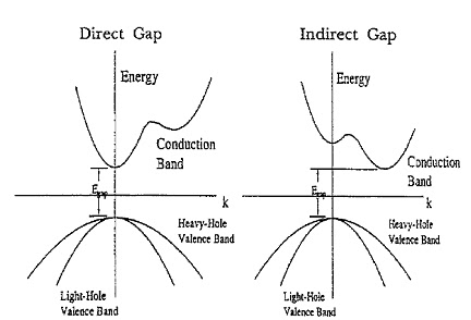 indirect band gap