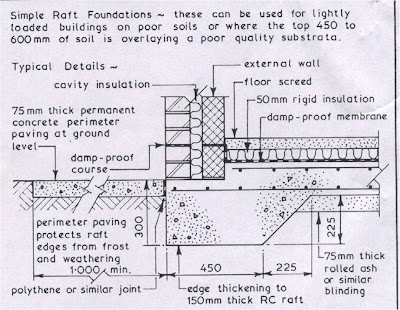 Architectural Guidance: Architectural Presentation-RAFT FOUNDATION