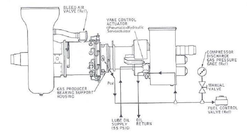 Solar Turbine: Variable Vane System