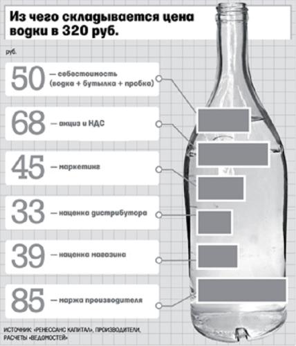 Сколько грамм в бутылке водки