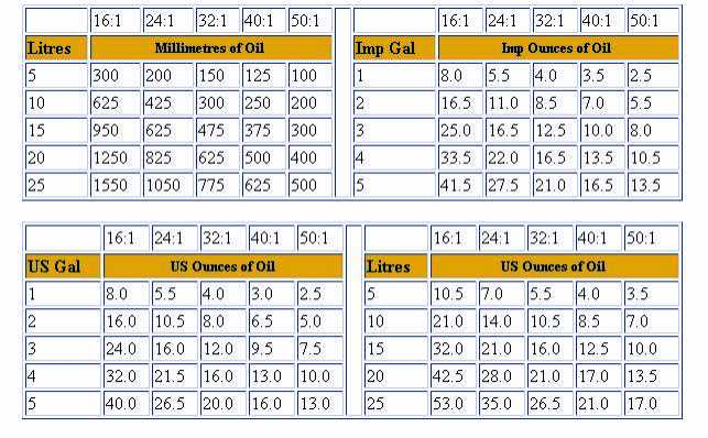 50 1 Ratio Chart - Arenda-stroy