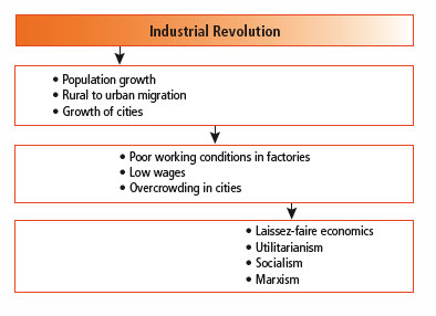 a history of industrial revolution in thomas malthuss an essay on the principle of population History of economic an essay on the principle of population during the very beginning of the industrial revolution, thomas malthus lived in an era of.