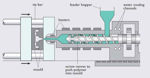 mechanical: injection moulding process flow diagram of reaction injection moulding #10
