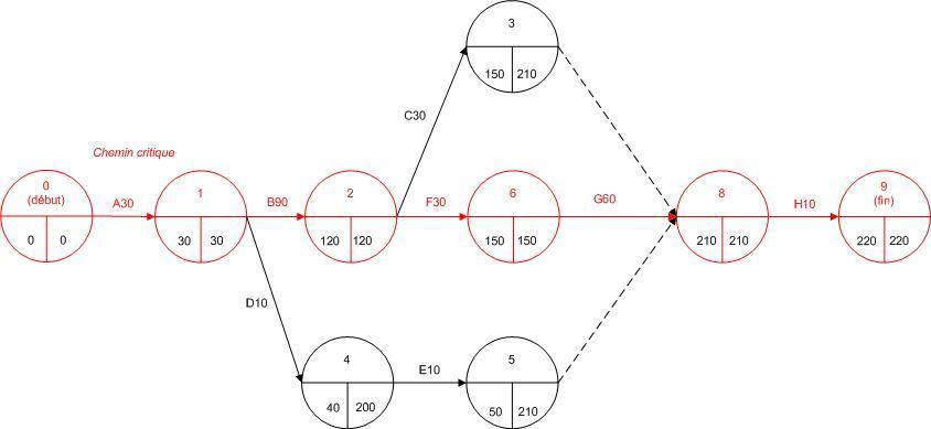 analisis y desarrollo de s w ii parte  diagrama pert