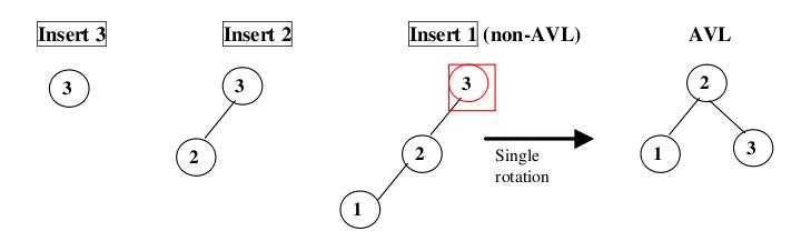 Omal Bastin: AVL TREE -The Self Balancing Binary Tree