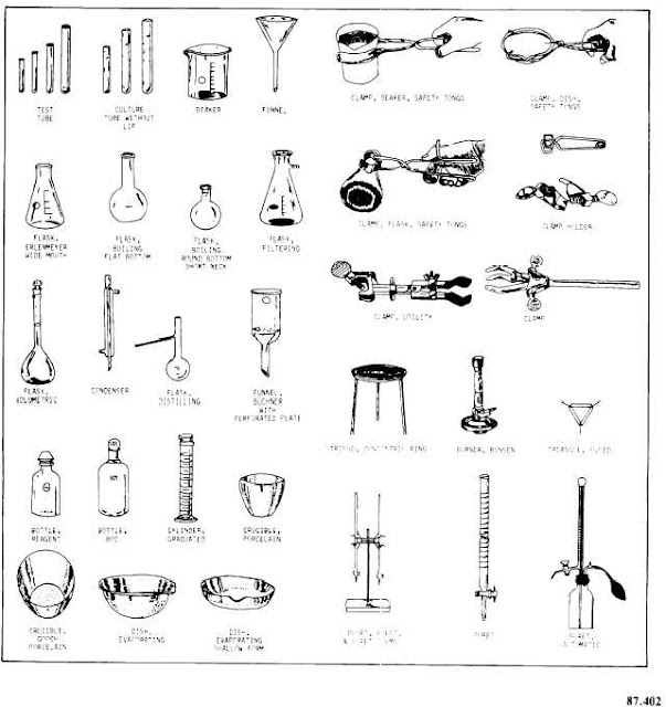 Blog Of Science Store: Common Laboratory Apparatus