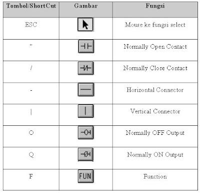 Fungsi Ladder Diagram / Diagram Tangga PLC Omron ...