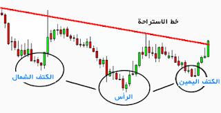 اشكال المخططات والراس قراتها ihforex chart.61.png