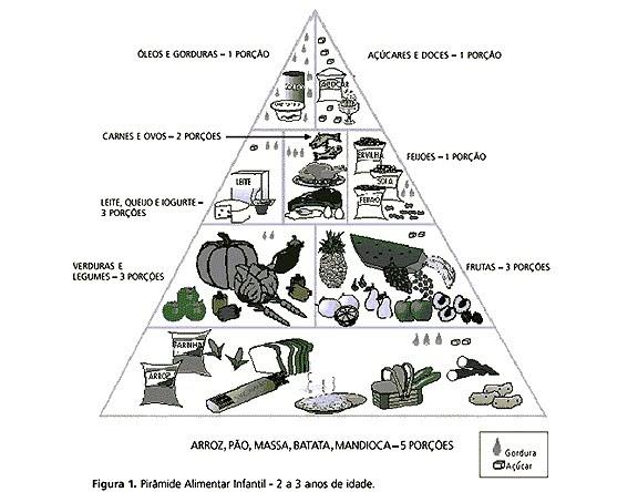Nutrição e Saúde Coletiva: Pirâmide Alimentar Infantil