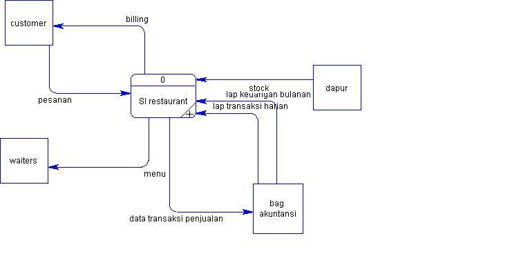 blog's Quw: diagram konteks