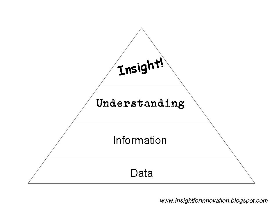 At The Bottom Of Pyramid Comes Data This Is Raw Market That S Available Via Public Sources Or Professional Providers