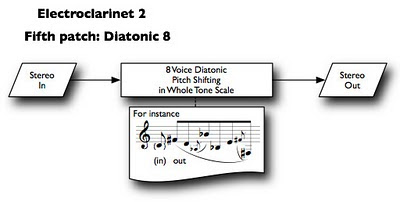 electroclarinet 2 sound processing 5