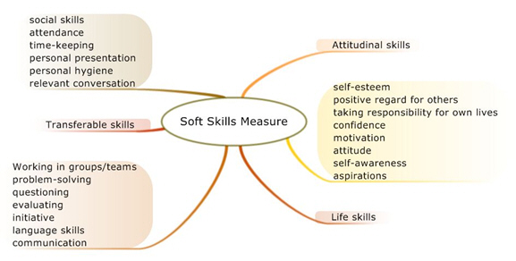 Career  Technical Education Soft Skills More important than you - what are soft skills