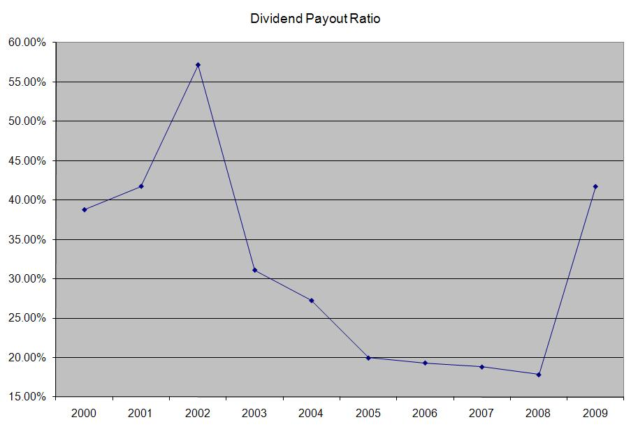 Exxon Mobil (XOM) Dividend Stock Analysis - Dividend Growth