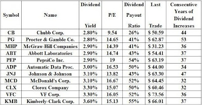 Top US Dividend Stocks to Accumulate Now - Dividend Growth
