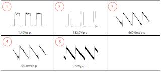 Oscilogramas en diagrama electrónico.