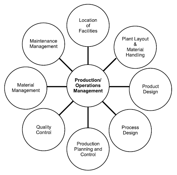 scope of operations business plan example