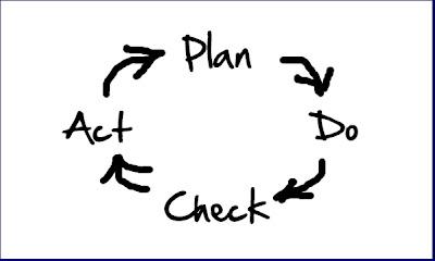 Agile in a Flash: Plan-Do-Check-Act
