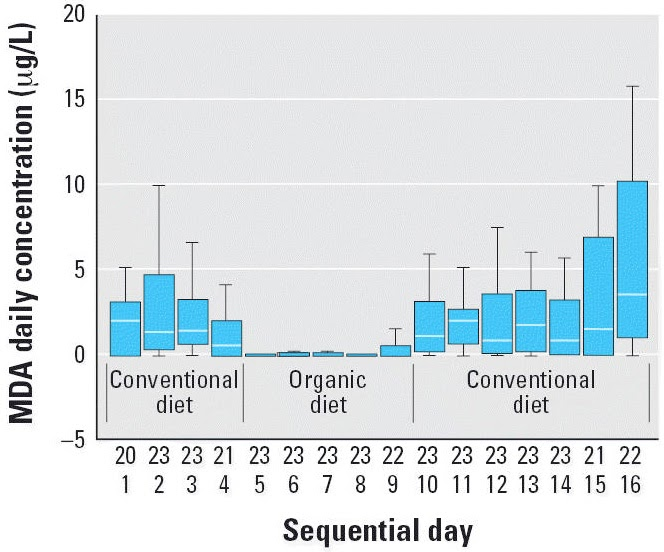 High Pesticide Foods Straw Erries