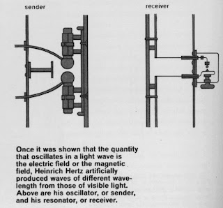 Transmisor y receptor de Hertz
