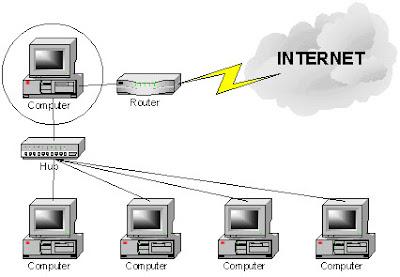 Cómo funciona un router