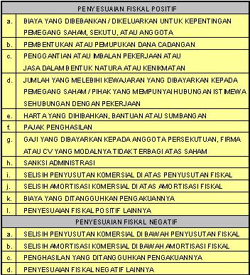 Accounting Finance Taxation Laba Rugi Komersial Dan Fiskal