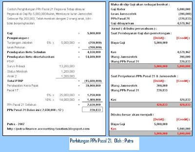 Jurnal Perpajakan Indonesia Direktorat Jenderal Pajak Accounting Finance And Taxation Pph Pasal 21 Payroll Tax