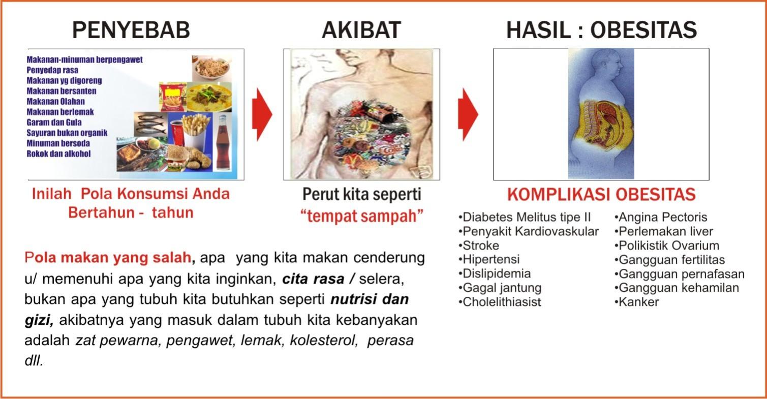 15 makanan penyebab gendut