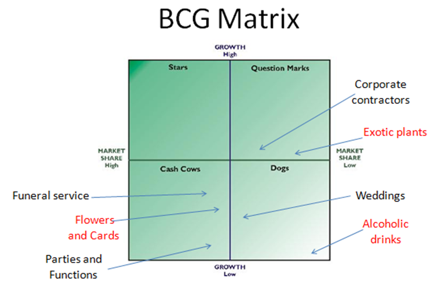 bcg matrix for health fitness industry The bcg matrix is also known as the boston matrix, the growth share matrix or boston consulting group matrix the absolute values of the axes are dependent on the line of business or industry this is why the axes are often indicated with high and low.