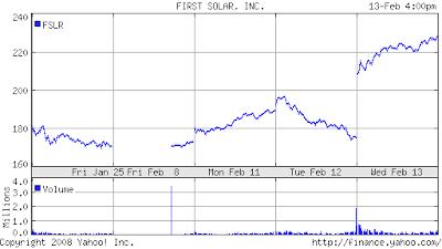 Yesfx Global invest: 美國太陽能龍頭股FSLR暴漲30%.市場正在修正悲觀情緒