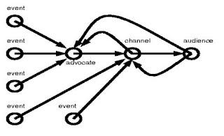 CORPORATE COMMUNICATIONS: Communication Theory