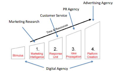 Julian Cole - Communications Planning and Digital Strategy -