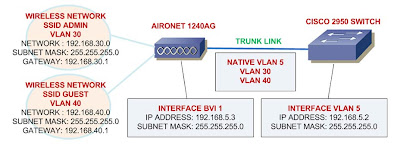 here's the closer look of the network diagram of the wireless access point  and the switch: