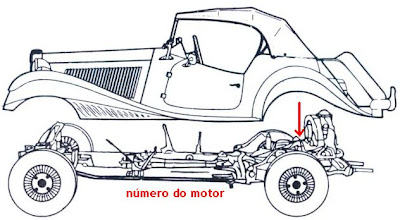 núemro do motor no MP