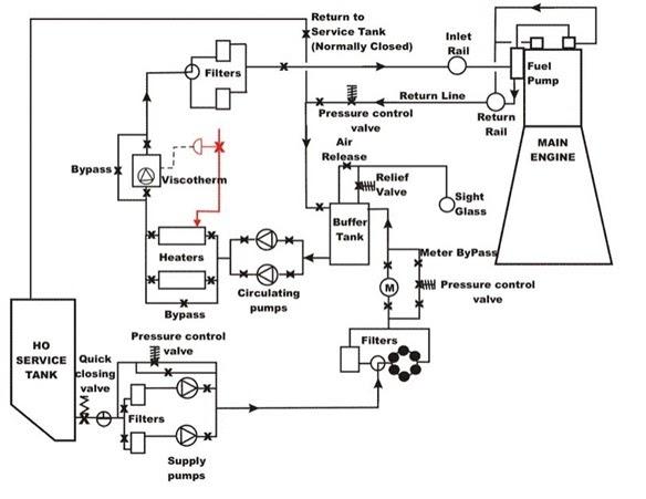 Understanding A Marine Diesel Engine Fuel Oil System