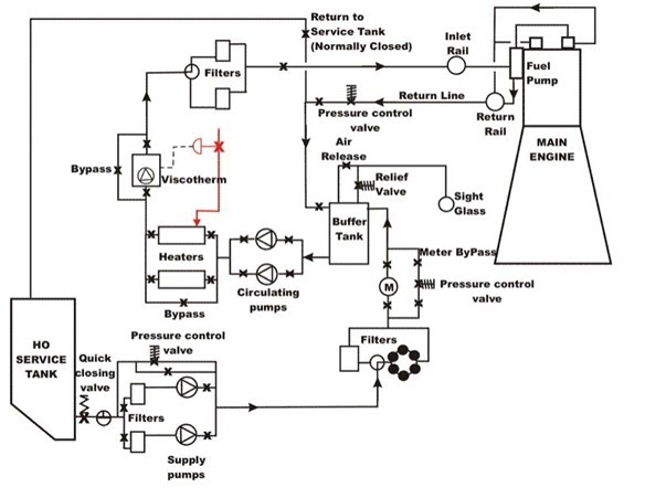 3 Port Valve Wiring Diagram 2006 Chevy 1500 Stereo Understanding A Marine Diesel Engine: Fuel Oil System