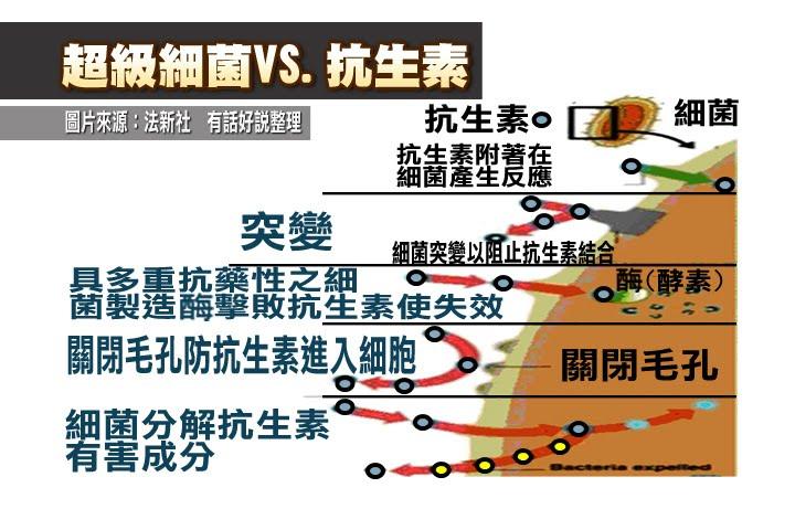 感染超級細菌 臺灣首例! | 有話好說